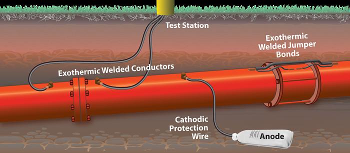Protección catódica de tuberías