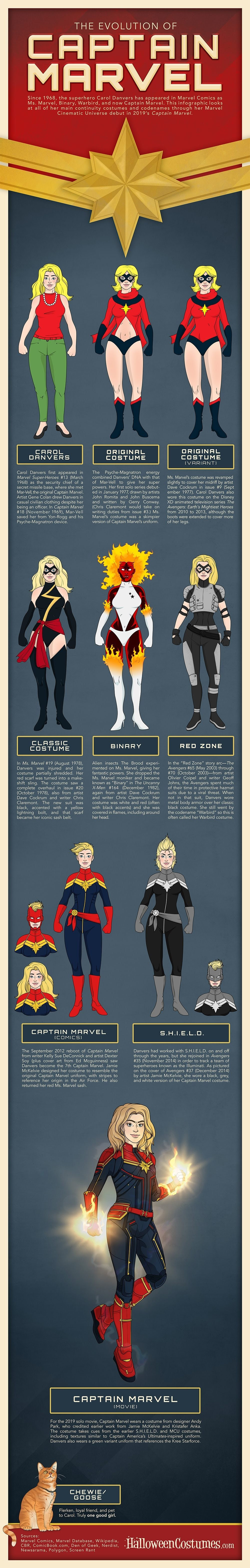 The Evolution Of Captain Marvel #infographic