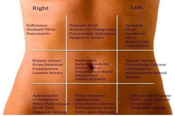 Geeta Healing: Acupressure : How to Diagnose Abdomen Problems