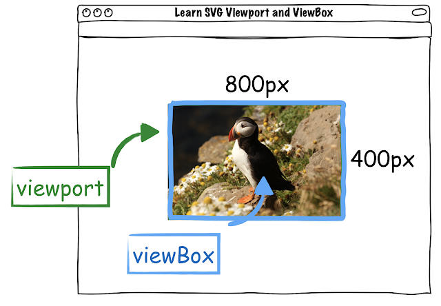 svg viewport and viewBox
