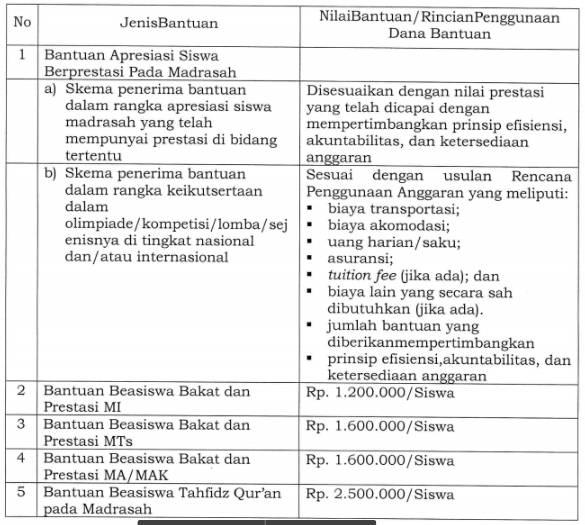 Berikut ini adalah Berkas File Petunjuk Teknis Juknis Bantuan Bakat dan Prestasi Siswa Madrasah 2019