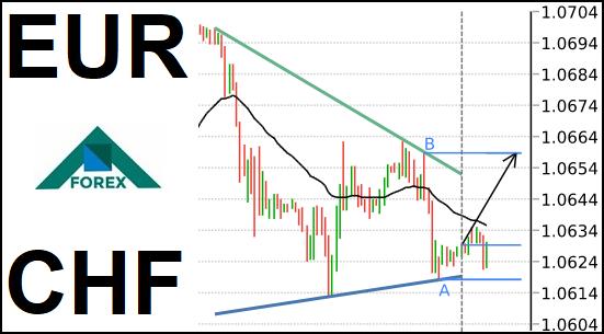 تحليل زوج EUR/CHF صاعد على المدى القصير