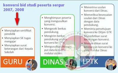 Kode Konversi Bidang Studi Sertifikasi Guru Lulusan 2007 dan 2008