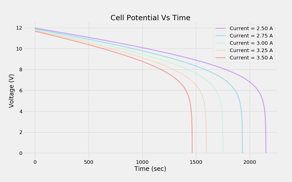 graph of cell potential versus time for different current draws.
