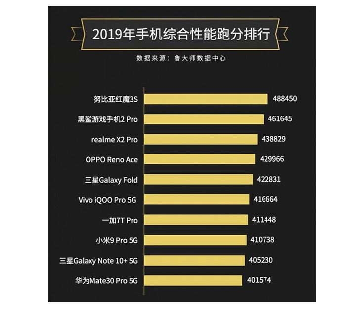 Named the most productive smartphone in 2019 according to the benchmark Master Lu