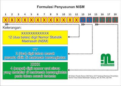 formulasi penyusunan NISM