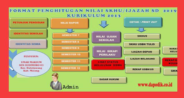 SKHU Kurikulum 2013 dan KTSP SD - Format Penghitungan SKHU/ IJASA SD