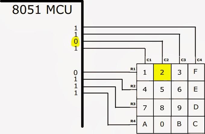 8051 Microcontroller: 8051 KEYPAD INTERFACE