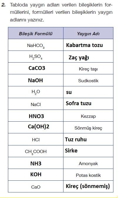 Tabloda yaygın adları verilen bileşiklerin formüllerini, formülleri verilen bileşiklerin yaygın adlarını yazınız.