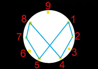 what is the meaning of 369, Angle number 369, Key of universe