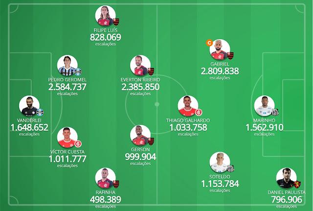 Seleção da Galera #1 - Cartola FC 2020