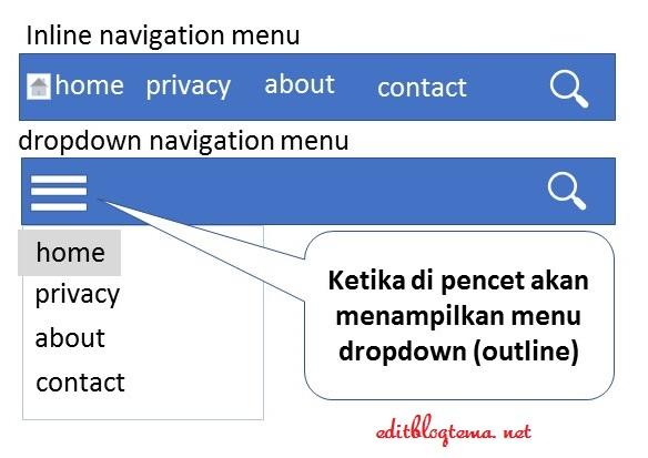 ilustrasi navigasi menu inline dan dropdown