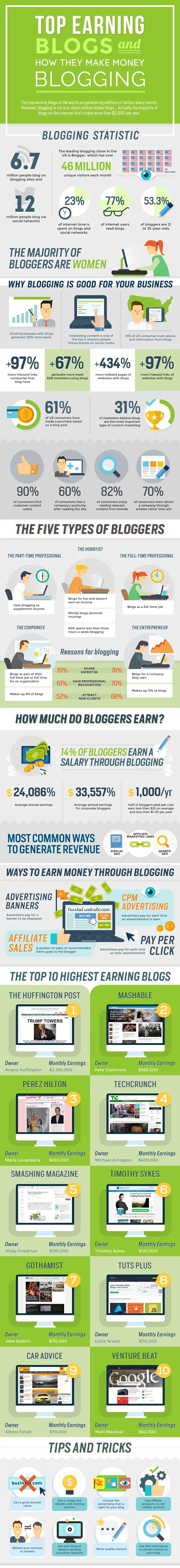 How to Make Money with Your Blog in 2020