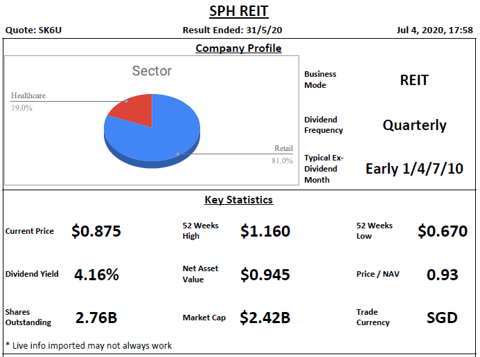 SPH REIT Analysis @ 4 July 2020