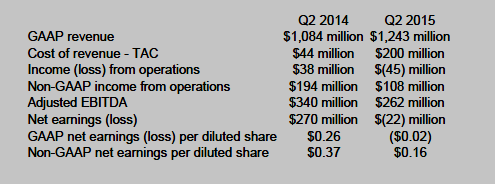 Screenshot from the YAHOO! Inc. Q2 2015 earnings press release