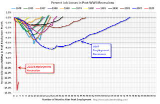 Employment of the recession, the horrible job chart
