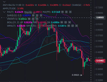 XLM price trying to shake the grip of bear
