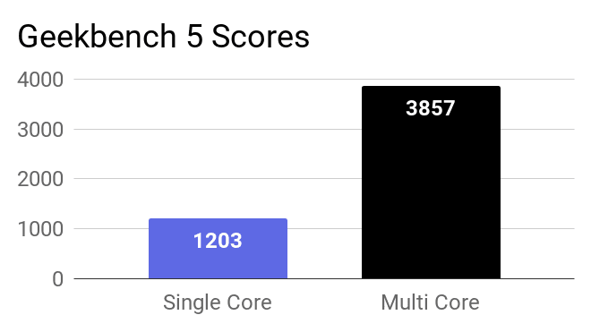 A bar chart about the GeekBench 5 single and multi-core scores of this laptop.