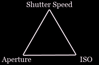 Graphic image depicting the exposure triangle of photography including the settings of aperture, ISO, and shutter speed by Cramer Imaging