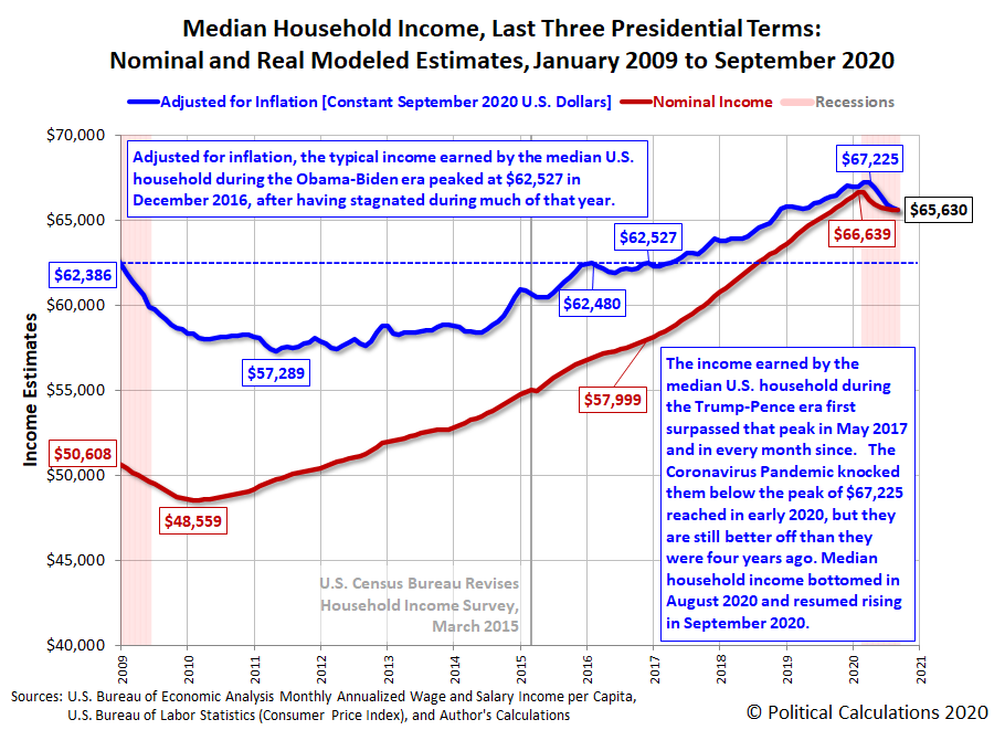 Median Household Income in the 21st Century: Nominal and Real Modeled Estimates, January 2009 to September 2020