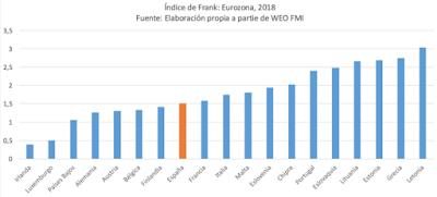 Esfuerzo fiscal en Europa