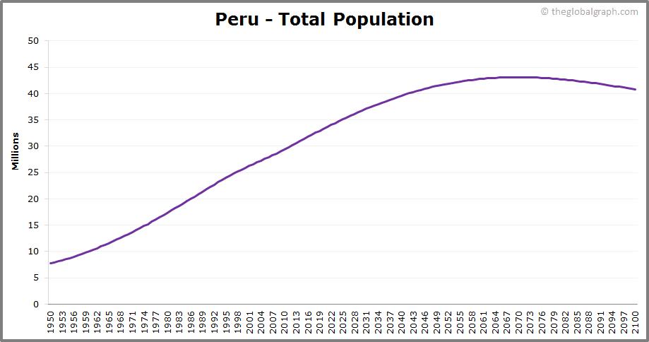 Peru  Total Population Trend