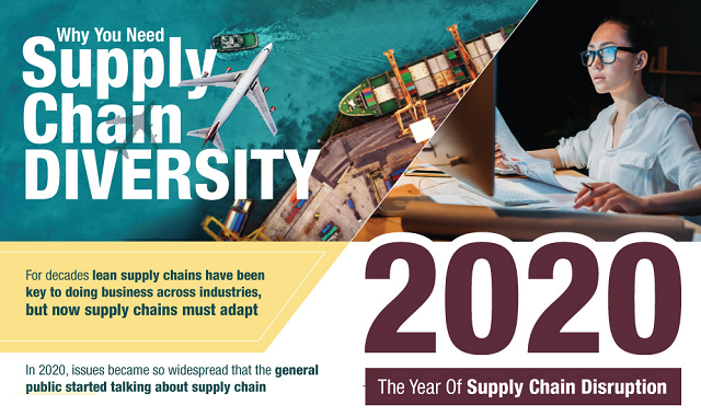 How to Add Diversity Into Your Supply Chain