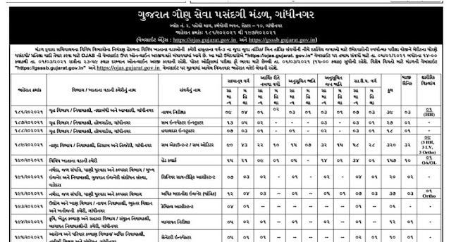 GSSSB Recruitment for Various 673 Posts 2021 (OJAS)