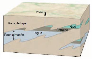 Tipos de Trampas Petrolíferas - Estratigráfica