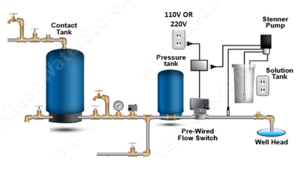 pre%2Bwired%2Bflow%2Bswitch clean well water report top 3 ways to automatically turn on and