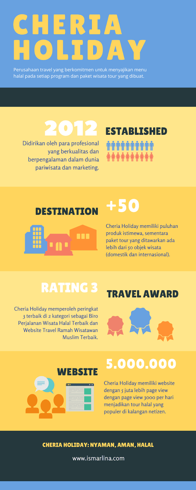 Infografis Cheria Holiday