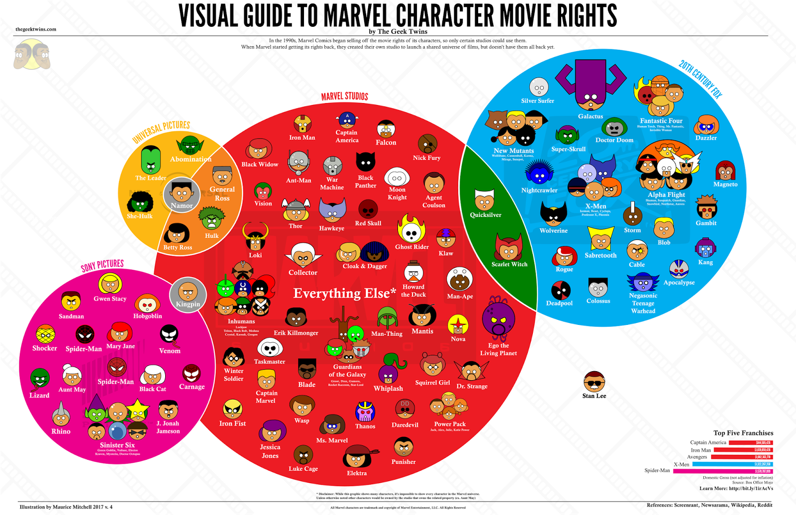 marvel film guide