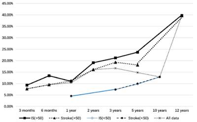 脳卒中10年累積再発率