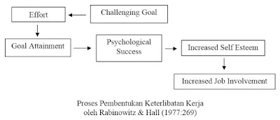 Proses Pembentukan Keterlibatan Kerja oleh Rabinowitz & Hall (1977)
