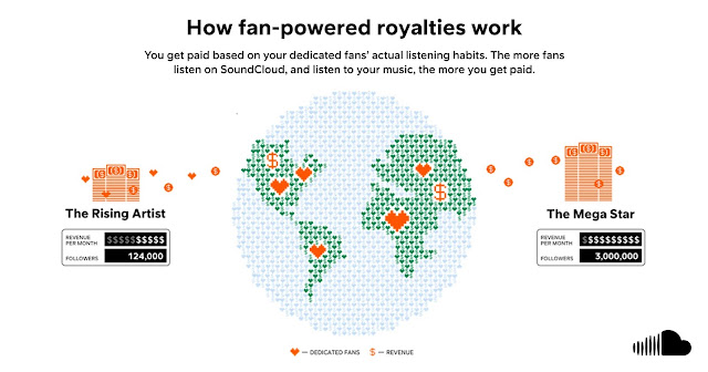 SoundCloud Introduces Fan Powered Royalties