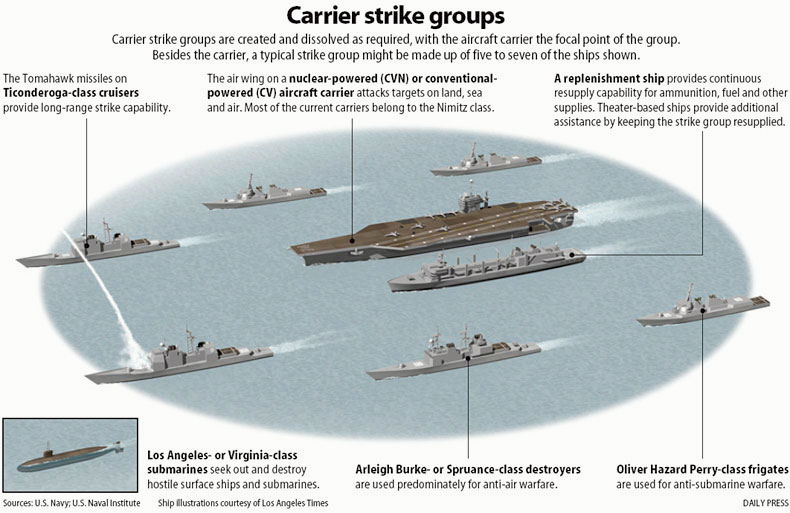 Aircraft Carrier Diagram Ford Naa 12 Volt Conversion Wiring Rear Admiral Confirms China Is Building Battle Groups