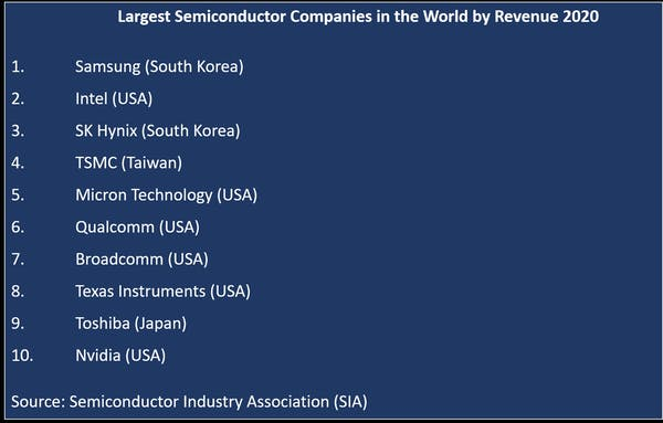 Table Attribute: Largest semiconductor companies in the world by revenue in 2020. Jean-Paul Michel Larçon, Author provided