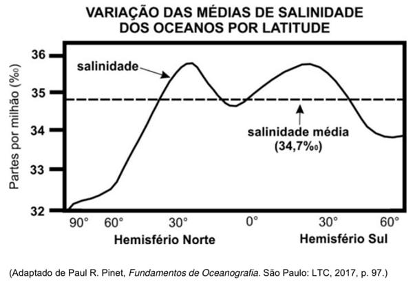 Variação das médias de salinidade dos oceanos por latitude