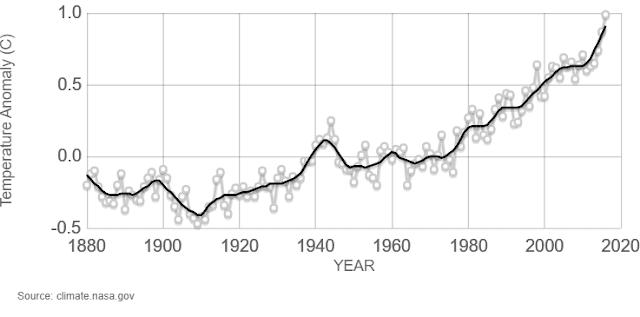 Índice global de temperatura en la tierra y el océano