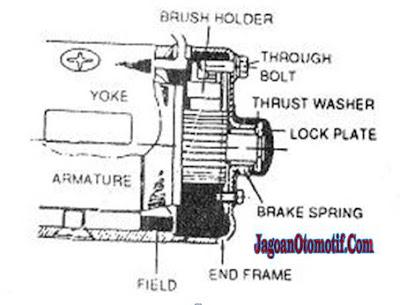 Komponen Motor Starter Armetur Brake