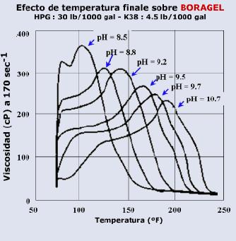 fluidos para fracturamiento hidráulico efecto temperatura
