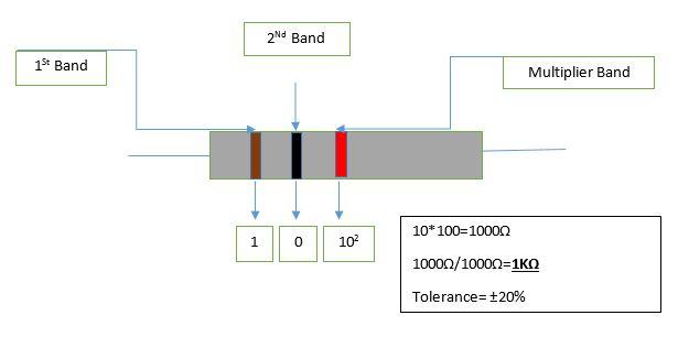 Three color band resistor