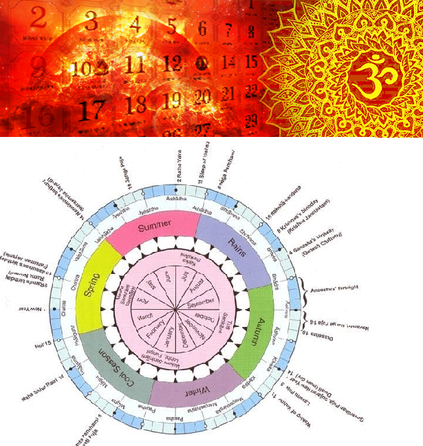 Hindu Calendar System