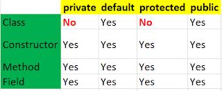 Java Access Modifiers Levels