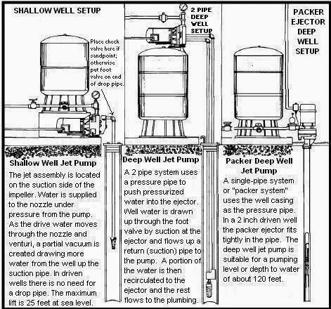 Beauchamp Water Treatment Blogspot: Jet Pump Well Diagrams