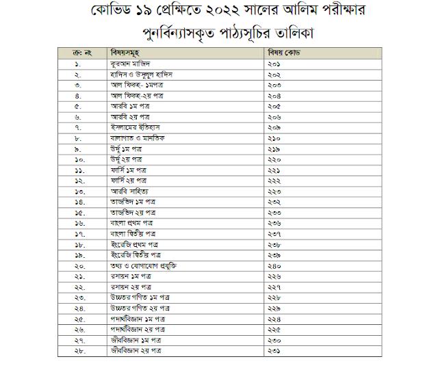 Alim Syllabus Subject list