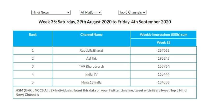 TRP wala Channel India hindi,sabse jyada trp wala channel,tpr full form in hindi,trp full form,trp is calculated in hindi,trp mhanje kay,trp ratings of this week,trp kya hai,