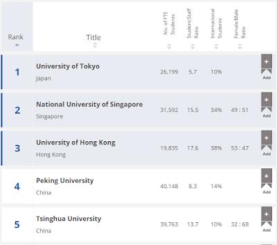 มหาวิทยาลัยของเอเชีย 5 อันดับแรก