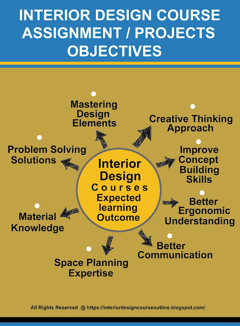 Best Lesson Plan Example From Interior Design Course Interior Designing Course Outline