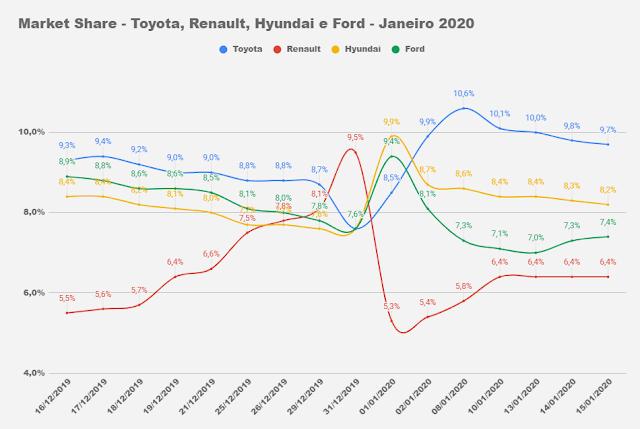 Market Share - Toyota, Ford e Renault - Brasil 2020